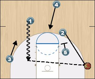 Basketball Play Transition Hammer Man to Man Offense offense