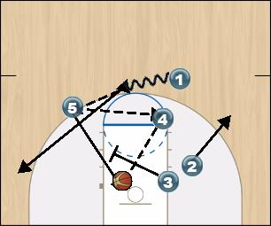 Basketball Play Shuffle Man to Man Offense offense