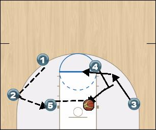 Basketball Play DIAMOND OFFSET AKA DIAMOND O Man to Man Offense offense