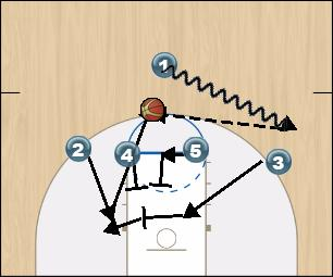 Basketball Play UConn 14 Man to Man Offense offense