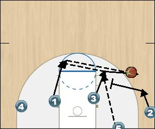 Basketball Play Oklahoma State Man Baseline Out of Bounds Play offense
