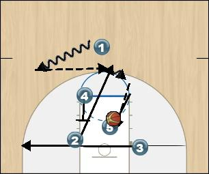 Basketball Play Zipper Man to Man Set