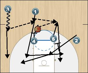 Basketball Play Arizona Man to Man Set