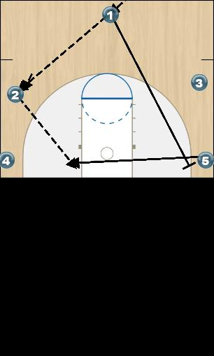 Basketball Play panda Uncategorized Plays offense