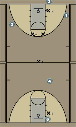 Basketball Play diamond press break Man to Man Offense