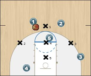 Basketball Play 1-3-1 Offense Zone Play offense, zone, 131