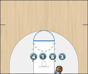 Basketball Play Low 1 Zone Baseline Out of Bounds out of bounds