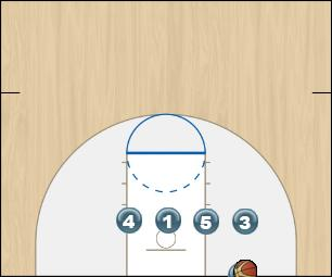 Basketball Play Low 3 Zone Baseline Out of Bounds
