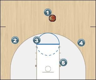 Basketball Play Omaha Man to Man Offense motion, offense