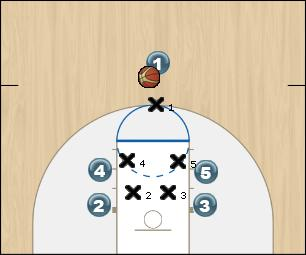 Basketball Play Screen and Roll Man to Man Offense offense, man to man, basic