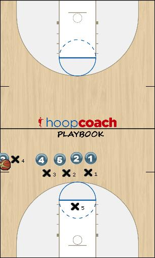 Basketball Play Stack Sideline Out of Bounds sideline oob