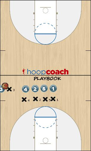 Basketball Play Stack Sideline Out of Bounds offense, oob, sideline