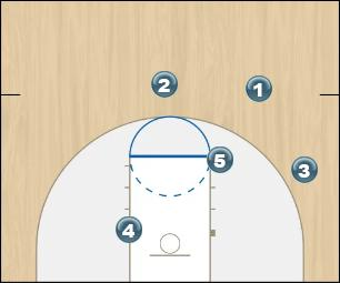 Basketball Play 3rd option Man Offence Uncategorized Plays offence