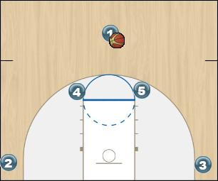 Basketball Play Horns curl Uncategorized Plays man2man