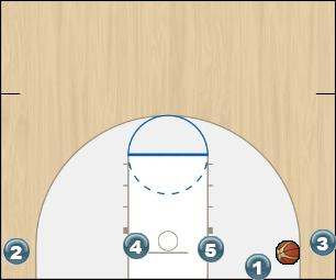 Basketball Play 4 in Man Baseline Out of Bounds Play blob