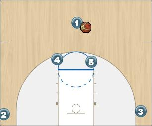 Basketball Play Horns elbow Man to Man Set man2man