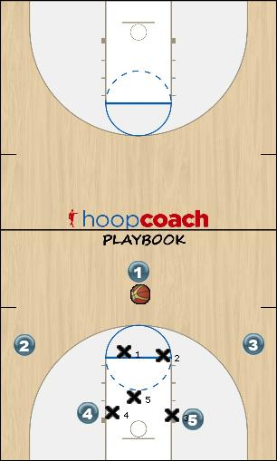 Basketball Play 23up flash Option Zone Play 23 zone offense