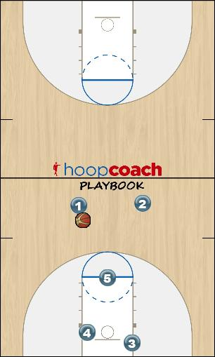 Basketball Play Miami U Man to Man Offense man2man offense