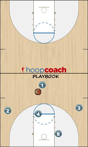 Basketball Play CAROLINA Man to Man Offense m2m motion offense