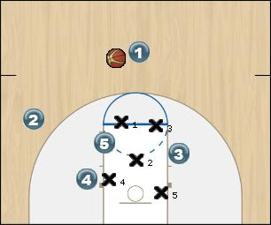 Basketball Play 23 curl Zone Play vs 23 zone