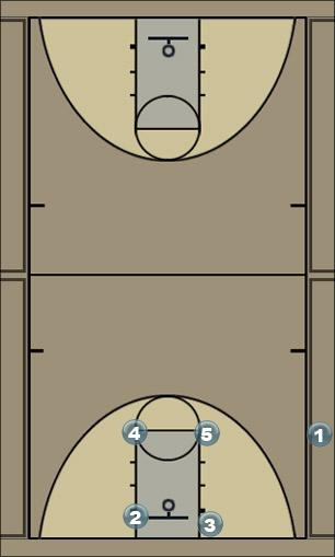 Basketball Play Inboud Play Man Baseline Out of Bounds Play