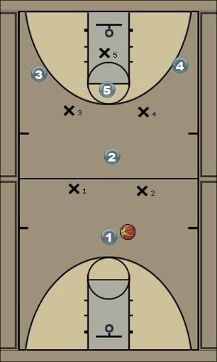 Basketball Play 2-2-1 breaker Zone Press Break