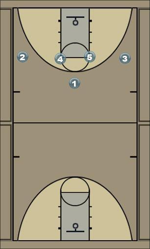 Basketball Play 14 Fist Fake Man to Man Set