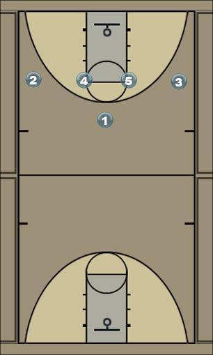 Basketball Play 14 Fist Man to Man Set