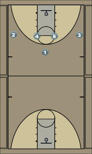 Basketball Play 14 Fist (Chicago) Man to Man Set