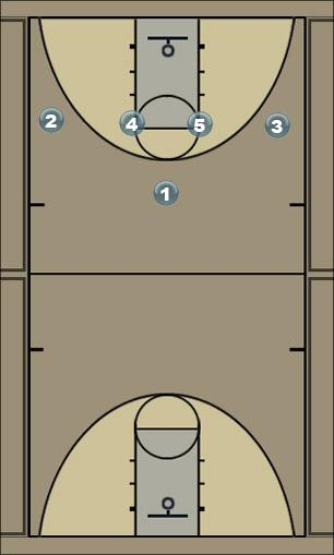 Basketball Play 14 fist (Chicago option 2) Man to Man Set
