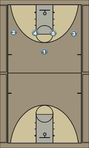 Basketball Play 14 fist (Chicago option 2) Man to Man Set