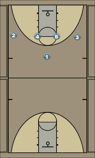 Basketball Play 14 Fist (option 3) Man to Man Set