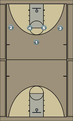 Basketball Play 14 Dribble Man to Man Set