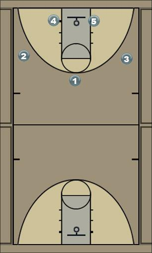 Basketball Play Uconn Zone Play