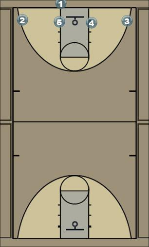 Basketball Play 4 Low (option 2) Zone Baseline Out of Bounds