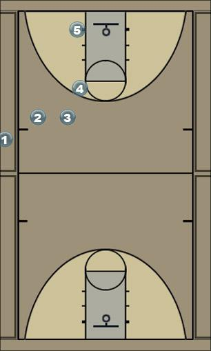 Basketball Play Jordan (vs zone) Sideline Out of Bounds
