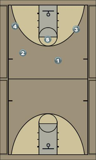 Basketball Play Motion 1 Man to Man Offense