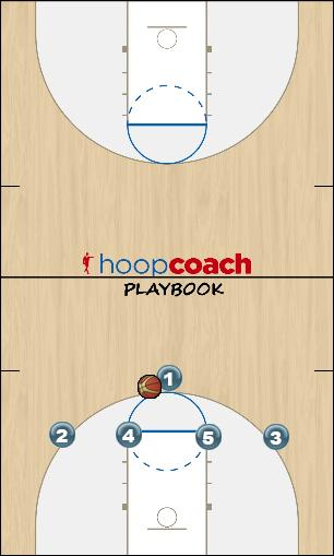 Basketball Play IN (Z 1-3-1) Zone Play offense