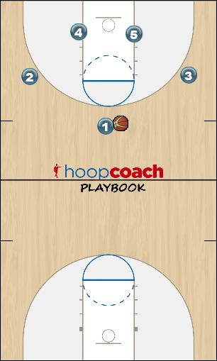 Basketball Play Ausis Man to Man Offense