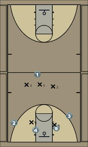 Basketball Play attack 32 1st look Man Baseline Out of Bounds Play