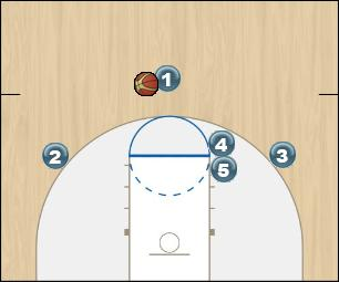 Basketball Play Bulldog Man to Man Offense half court offense