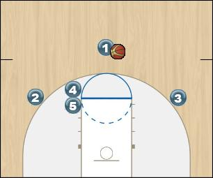 Basketball Play Gator Uncategorized Plays half court offense
