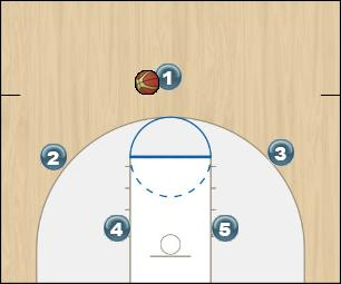 Basketball Play Blue Man to Man Offense half court offense