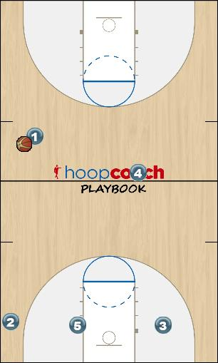 Basketball Play Early Secondary Break
