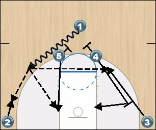 Basketball Play Base Man to Man Set