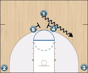 Basketball Play Base Hi/Lo Man to Man Set