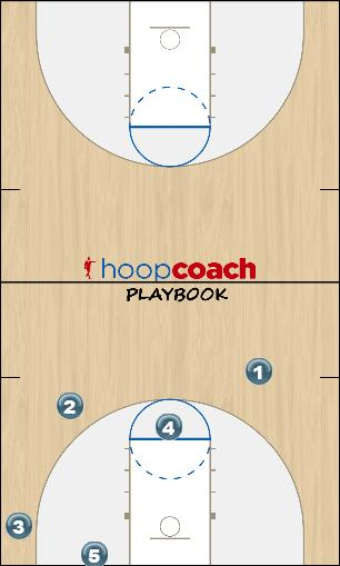 Basketball Play 23 buster option 4 Uncategorized Plays zone offense