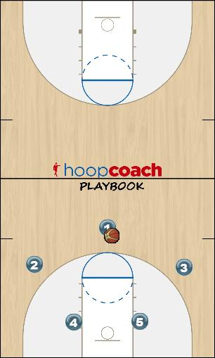 Basketball Play Nac Splash Man to Man Offense offense