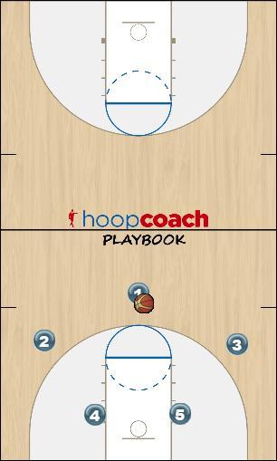 Basketball Play Nac Splash Man to Man Offense offense