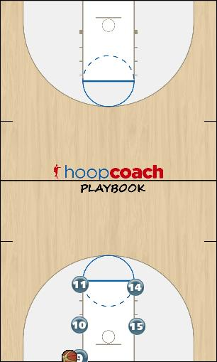 Basketball Play LLB1 Man Baseline Out of Bounds Play